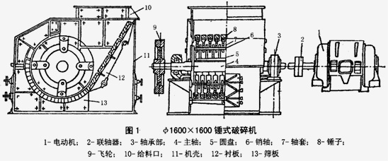 该锤式破碎机主要用于中碎过程,其构造较为简单,主要由机体、顶盖、装有环锤的转子、筛板、筛板调整装置等组成,电动机在工作室通过弹性联轴器直接驱动转子。转子由主轴、端板、环锤等零部件组成,电动机带动转子做高速旋转从而达到破碎物料的作用。机体是由上下机壳,破碎板,筛板等部件组成,破碎板和筛板安装在托板上。衬板安装在机壳两侧的内壁上,可以防止机壳被磨损。破碎腔由破碎板、筛板、反击板和转子形成。蜗杆、涡轮、指针等组成调整装置,主要调节和现实转子与筛板之间的间隙。